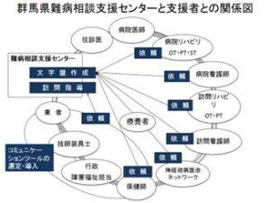 群馬県難病相談支援センターと支援者との関係図