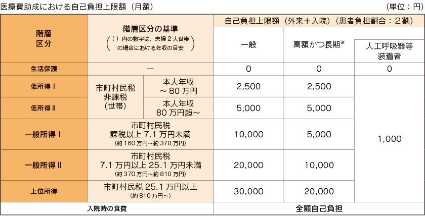 図:医療費助成における自己負担上限額(月額)