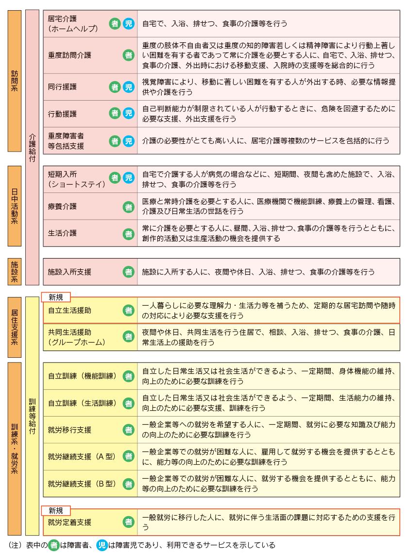 表:障害福祉サービス等の体系(介護給付・訓練等給付・補装具)