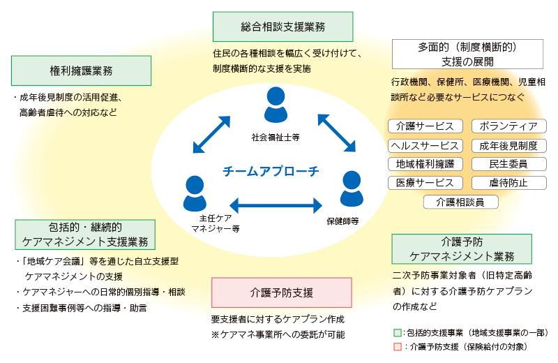 図:地域包括支援センターの業務