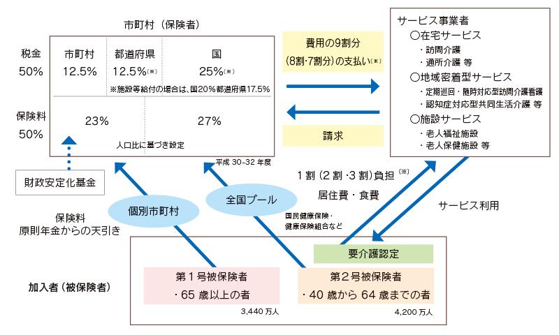 図:介護保険制度の仕組み