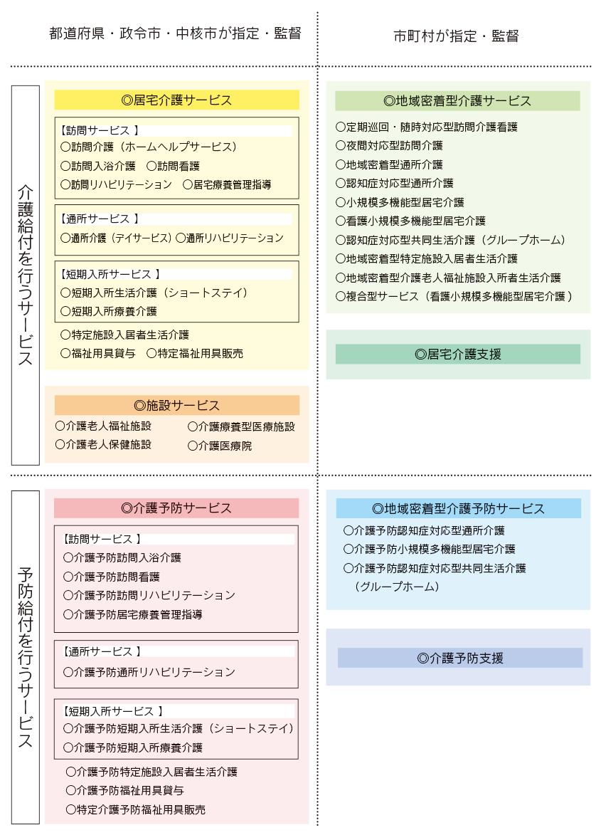 図:介護サービスの種類