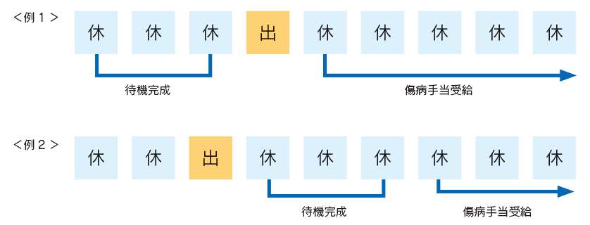図:支給条件例