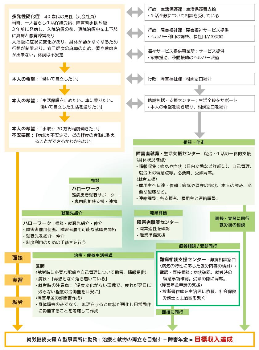 図:事例10