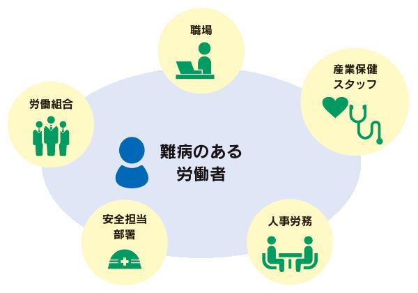 図:事業所内での産業保健の支援体制