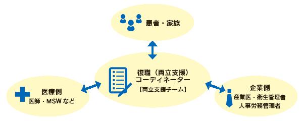 図:治療と職業生活の両立支援体制の確立