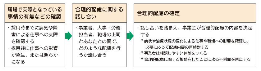 図:合理的配慮の提供義務