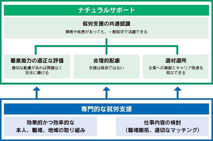 図:ナチュラルサポートの相談支援体制